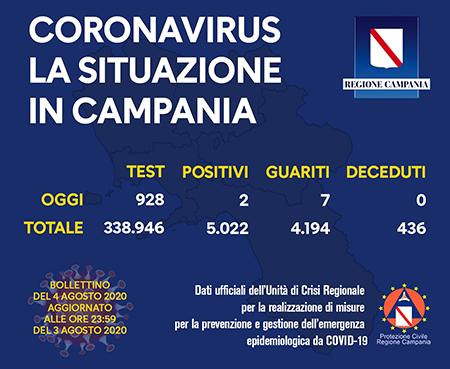 Covid-19 Regione Campania 4 agosto 2020