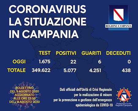 Covid-19 Regione Campania 9 agosto