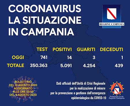 Covid-19 Regione Campania 10 agosto