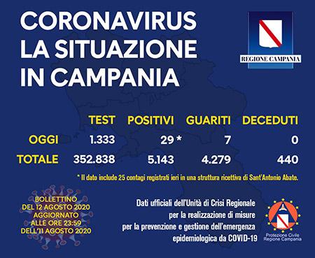 Covid-19 Regione Campania 12 agosto