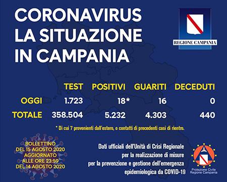 Covid-19 Regione Campania 15 agosto