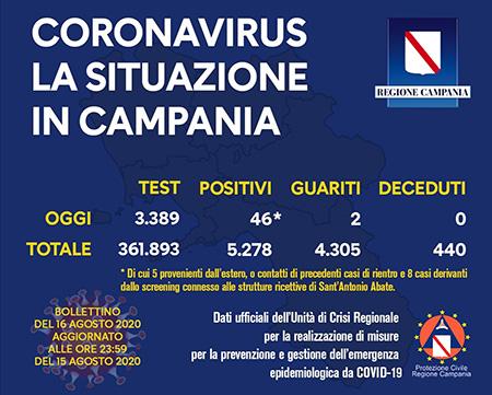 Covid-19 Regione Campania 16 agosto ore 17:00