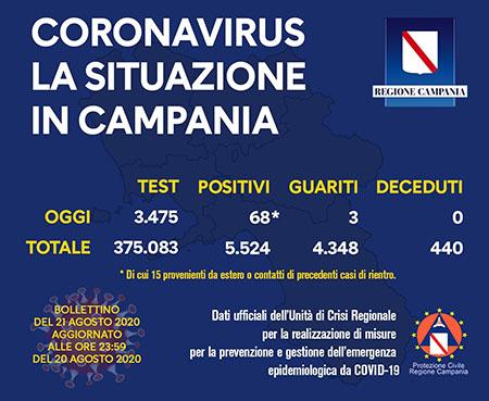 Covid-19 Regione Campania 21 agosto ore 17:00