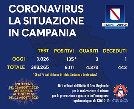 Covid-19 Regione Campania 26 agosto 2020 ore 17:00