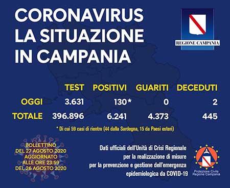 Covid-19 Regione Campania 27 agosto 2020 ore 17:00