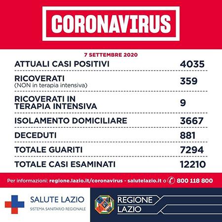 Covid-19 Lazio 7 settembre 2020