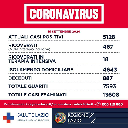 Covid-19 Lazio 16 settembre 2020