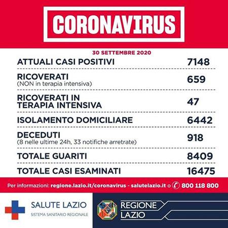 Covid-19 Lazio 30 settembre 2020