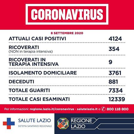 Covid-19 Lazio 8 settembre 2020