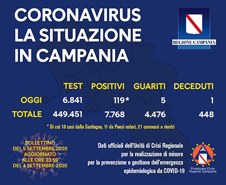 Covid-19 Regione Campania 5 settembre 2020 ore 17:00