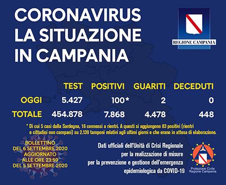 Covid-19 Regione Campania 6 settembre 2020 ore 17:00