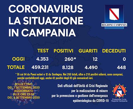 Covid-19 Regione Campania 7 settembre 2020 ore 17:00