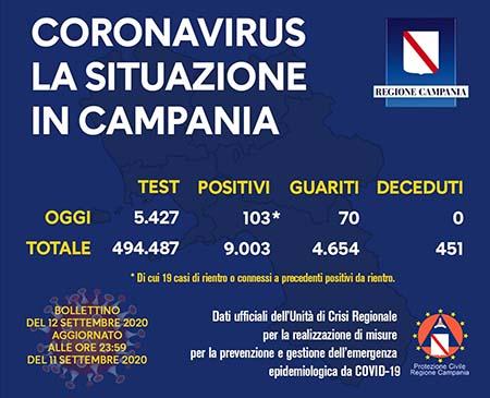 Covid-19 Regione Campania 12 settembre 2020 ore 17:00