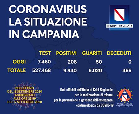 Covid-19 Regione Campania 18 settembre 2020 ore 17:00