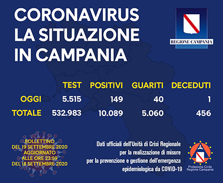 Covid-19 Regione Campania 19 settembre 2020 ore 17:00