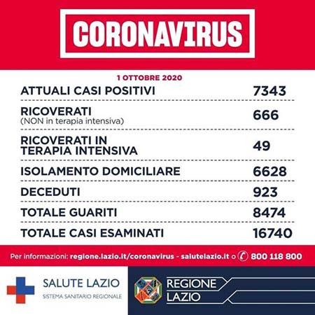 Covid-19 Lazio 1° ottobre 2020
