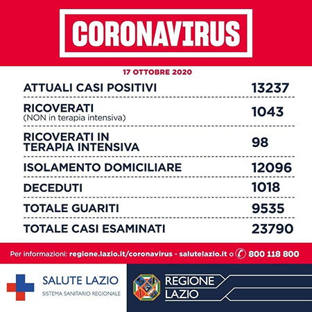 Covid-19 Lazio 17 ottobre 2020