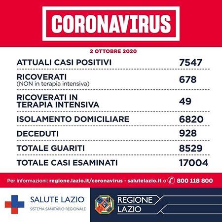 Covid-19 Lazio 2 ottobre 2020