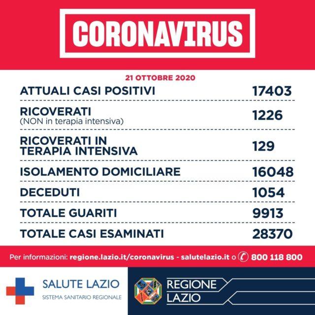 Covid-19 Lazio 21 ottobre 2020