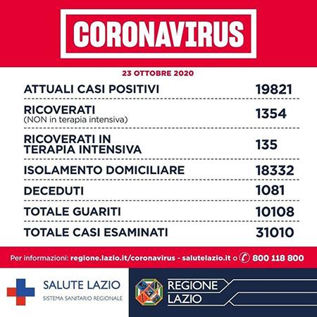 Covid-19 Lazio 23 ottobre 2020