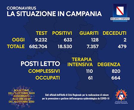 Covid-19 Regione Campania 11 ottobre ore 17:00