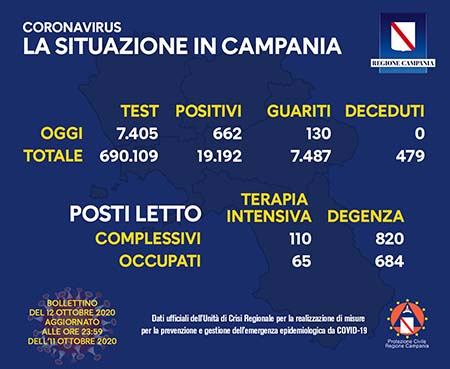 Covid-19 Regione Campania 12 ottobre ore 17:00