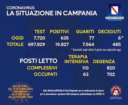 Covid-19 Regione Campania 13 ottobre ore 17:00