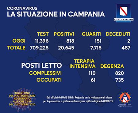 Covid-19 Regione Campania 14 ottobre ore 17:00