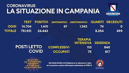 Covid-19 Regione Campania 17 ottobre ore 17:00