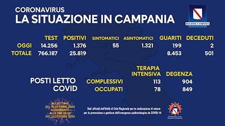Covid-19 Regione Campania 18 ottobre ore 17:00