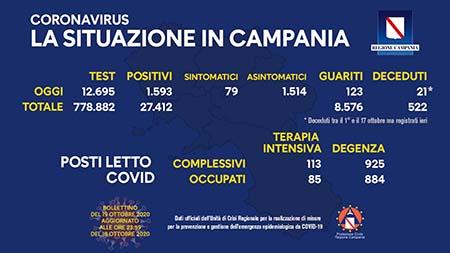 Covid-19 Regione Campania 19 ottobre ore 17:00