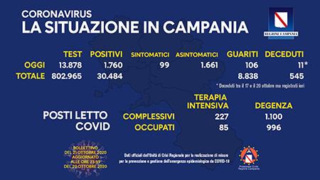 Covid-19 Regione Campania 21 ottobre ore 17:00