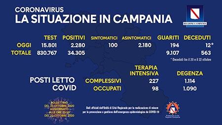 Covid-19 Regione Campania 23 ottobre ore 17:00