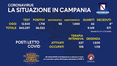 Covid-19 Regione Campania 24 ottobre ore 17:00