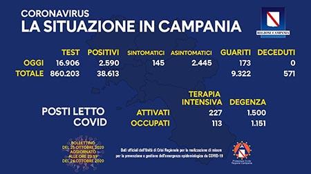 Covid-19 Regione Campania 25 ottobre ore 17:00
