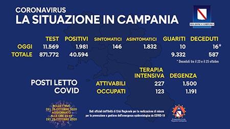 Covid-19 Regione Campania 26 ottobre ore 17:00