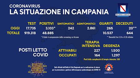 Covid-19 Regione Campania 29 ottobre ore 17:00