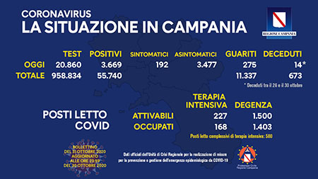 Covid-19 Regione Campania 31 ottobre ore 17:00