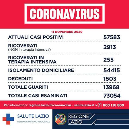 Covid-19 Lazio 11 novembre 2020