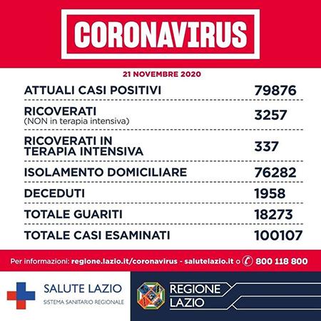 Covid-19 Lazio 21 novembre 2020