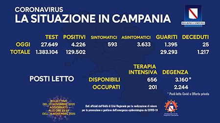 Covid-19 Regione Campania 20 novembre ore 17:00