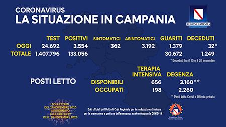 Covid-19 Regione Campania 21 novembre ore 17:00