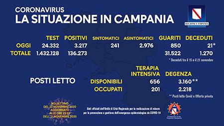 Covid-19 Regione Campania 22 novembre ore 17:00