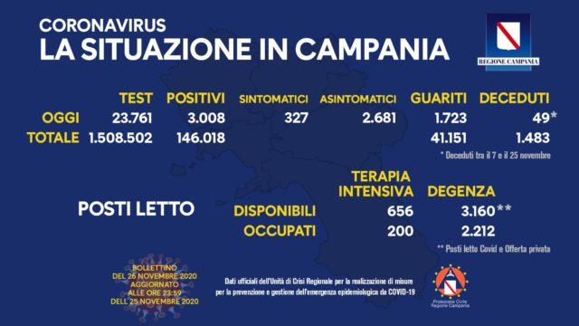 Covid-19 Regione Campania 26 novembre ore 17:00