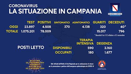 Covid-19 Regione Campania 06 novembre ore 17:00