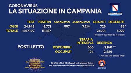 Covid-19 Regione Campania 15 novembre ore 17:00