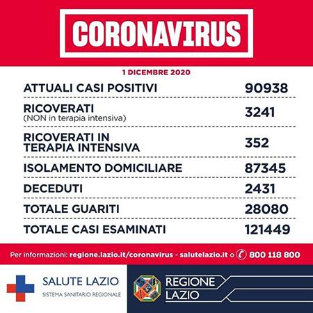Covid-19 Lazio 1° dicembre 2020