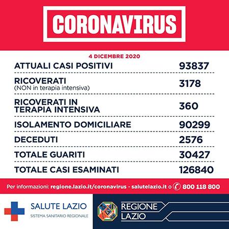 Covid-19 Lazio 4 dicembre 2020