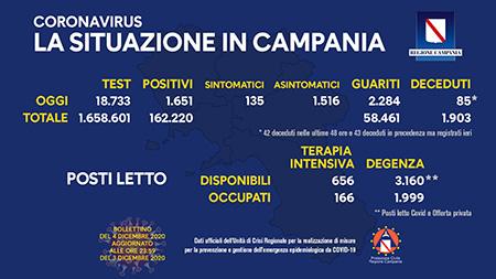 Covid-19 Regione Campania 4 dicembre ore 17:00