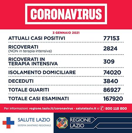 Covid-19 Lazio 3 gennaio 2021